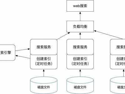 icelee springboot集成ES实现磁盘文件全文检索的示例代码